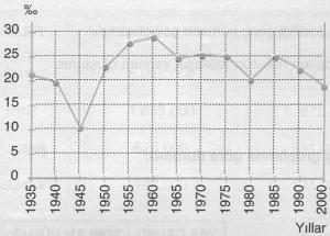 1934-2000 yılı nüfus artışı grafiği