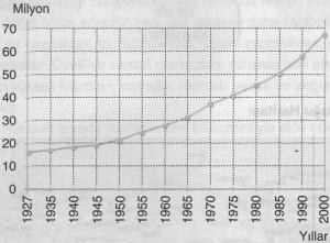 nufüs sayımı grafiği