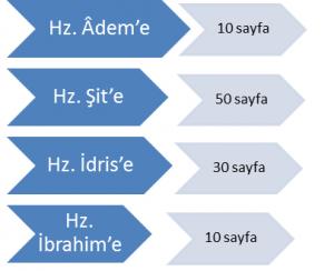 Hangi peygambere kaç sayfalık suhuf gönderildiğini gösteren bir kavram haritası